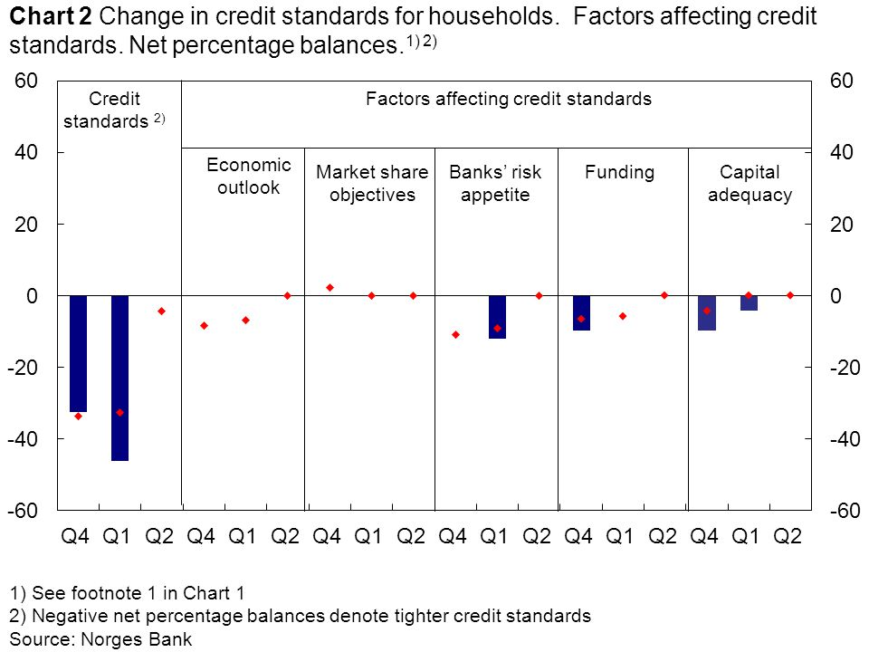 1) See footnote 1 in Chart 1 2) Negative net percentage balances denote tighter credit standards Source: Norges Bank Economic outlook Credit standards 2) Market share objectives Factors affecting credit standards Chart 2 Change in credit standards for households.