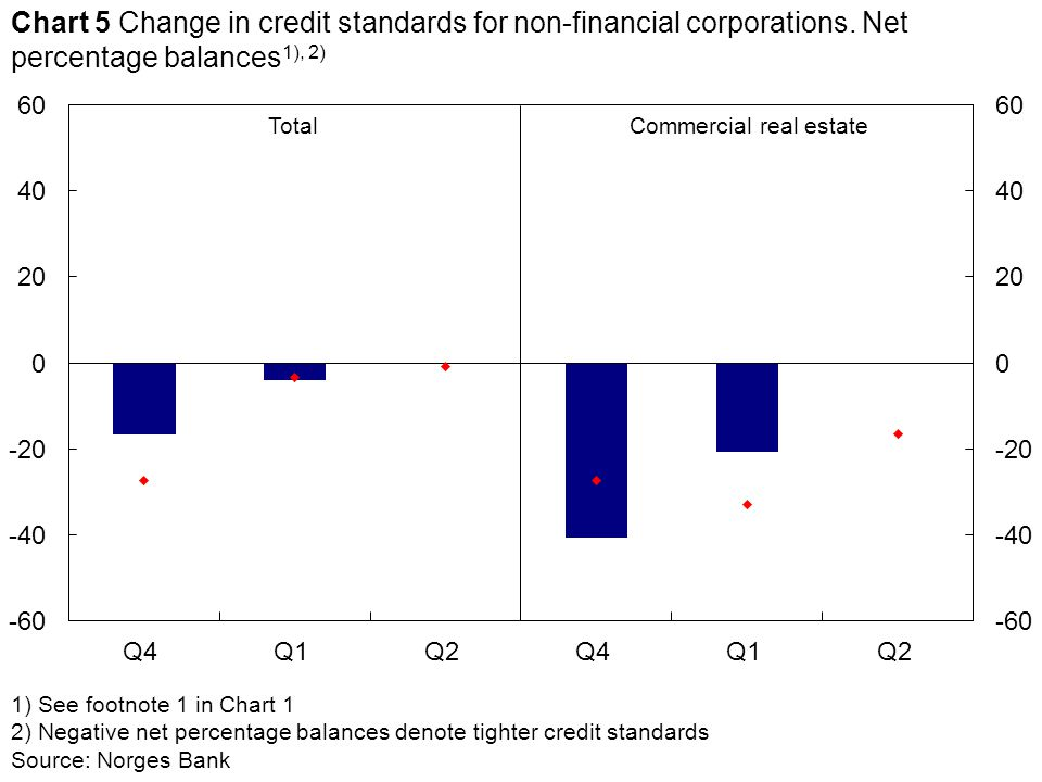1) See footnote 1 in Chart 1 2) Negative net percentage balances denote tighter credit standards Source: Norges Bank TotalCommercial real estate Chart 5 Change in credit standards for non-financial corporations.