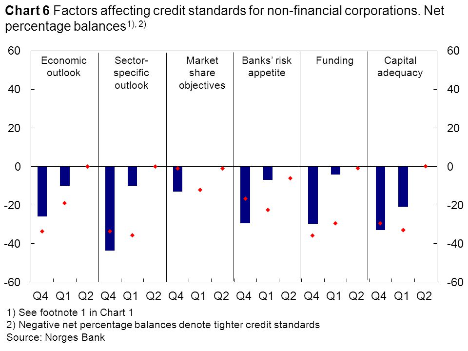1) See footnote 1 in Chart 1 2) Negative net percentage balances denote tighter credit standards Source: Norges Bank Economic outlook Banks' risk appetite Sector- specific outlook Chart 6 Factors affecting credit standards for non-financial corporations.