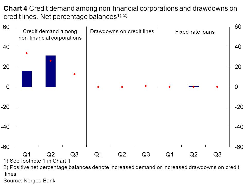 1)See footnote 1 in Chart 1 2) Negative net percentage balances denote tighter credit standards Source: Norges Bank TotalCommercial real estate Chart 5 Change in credit standards for non-financial corporations.