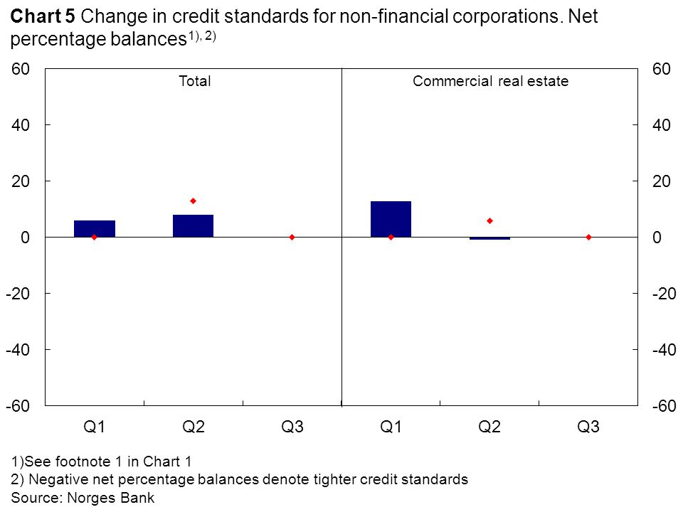 1) See footnote 1 in Chart 1 2) Negative net percentage balances denote that the factor has contributed to tighter credit standards Source: Norges Bank Economic outlook Banks' risk appetite Sector- specific outlook Chart 6 Factors affecting credit standards for non-financial corporations.