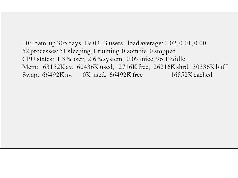 10:15am up 305 days, 19:03, 3 users, load average: 0.02, 0.01, 0.00 52 processes: 51 sleeping, 1 running, 0 zombie, 0 stopped CPU states: 1.3% user, 2.6% system, 0.0% nice, 96.1% idle Mem: 63152K av, 60436K used, 2716K free, 26216K shrd, 30336K buff Swap: 66492K av, 0K used, 66492K free 16852K cached