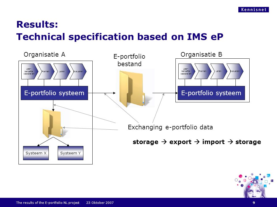 The results of the E-portfoilio NL project 23 Oktober 2007 Results: Technical specification based on IMS eP E-portfolio systeem Organisatie A E-portfolio systeem Organisatie B Exchanging e-portfolio data storage  export  import  storage Systeem XSysteem Y E-portfolio bestand Leer- behoefte vaststellen PlannenLerenEvalueren Leer- behoefte vaststellen PlannenLerenEvalueren 9