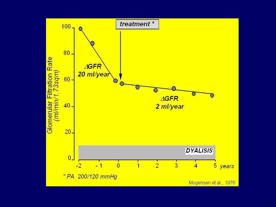 30 45 30 25 40 35 GFR (ml/min/month) Ramipril  GFR = -0.44 ± 0.54  GFR = -0.10 ± 0.50  GFR = -0.81 ± 1.12  GFR = -0.14 ± 0.87 Ramipril Conventional CORE FOLLOW-UP Ruggenenti et al., Lancet, 1998