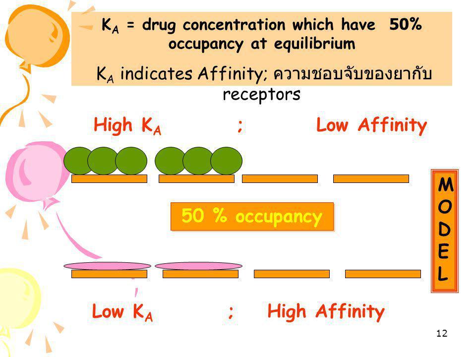 """11 Drug acts at receptor Drug or Ligand Receptor Ligand can either stimulate or block receptor Stimulate … """" Agonist """" Block … """" Antagonist """""""