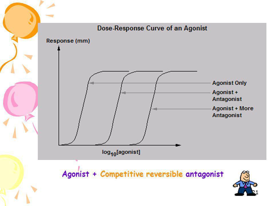 20 Drug antagonism Pharmacologic antagonism Physiologic antagonism Chemical antagonism
