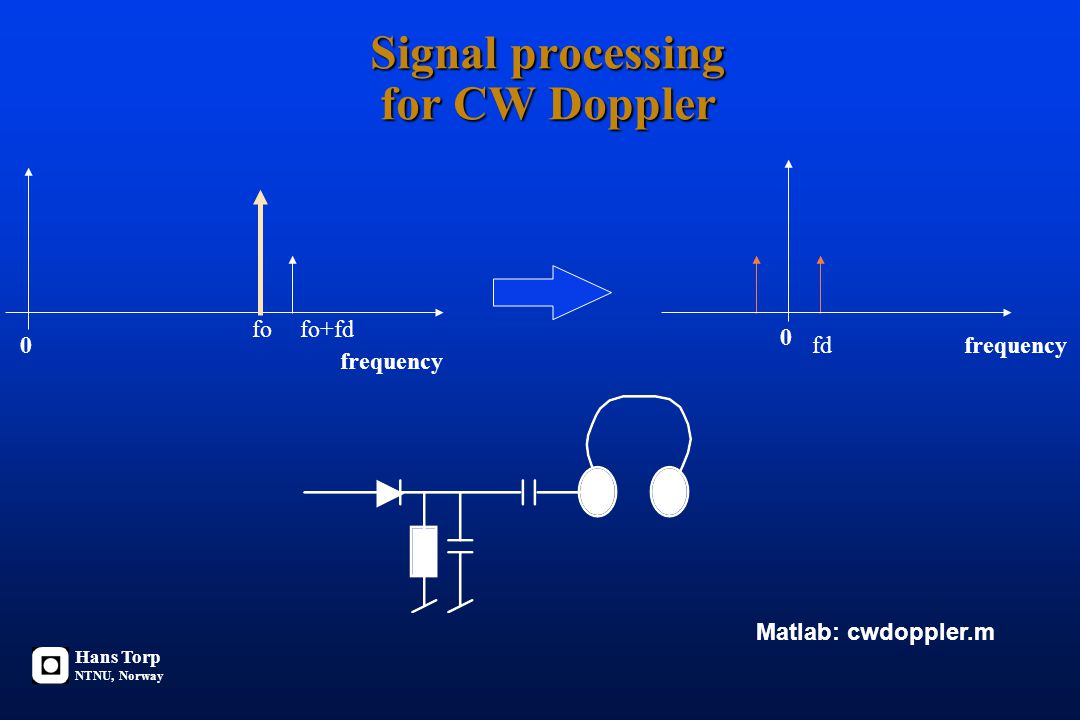 Signal processing for CW Doppler fo frequency fo+fd 0frequencyfd 0 Hans Torp NTNU, Norway Matlab: cwdoppler.m