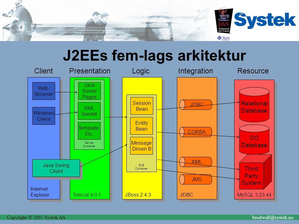 Copyright © 2001 Systek ASbrodwall@systek.no MySQL 3.23.44 Resource JDBC Integration JBoss 2.4.3 Logic Tomcat 4.0.1 Presentation Internet Explorer Int