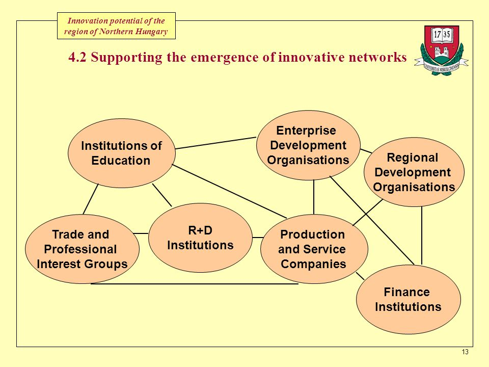 13 Institutions of Education Enterprise Development Organisations Trade and Professional Interest Groups R+D Institutions Finance Institutions Regional Development Organisations Production and Service Companies 4.2 Supporting the emergence of innovative networks Innovation potential of the region of Northern Hungary