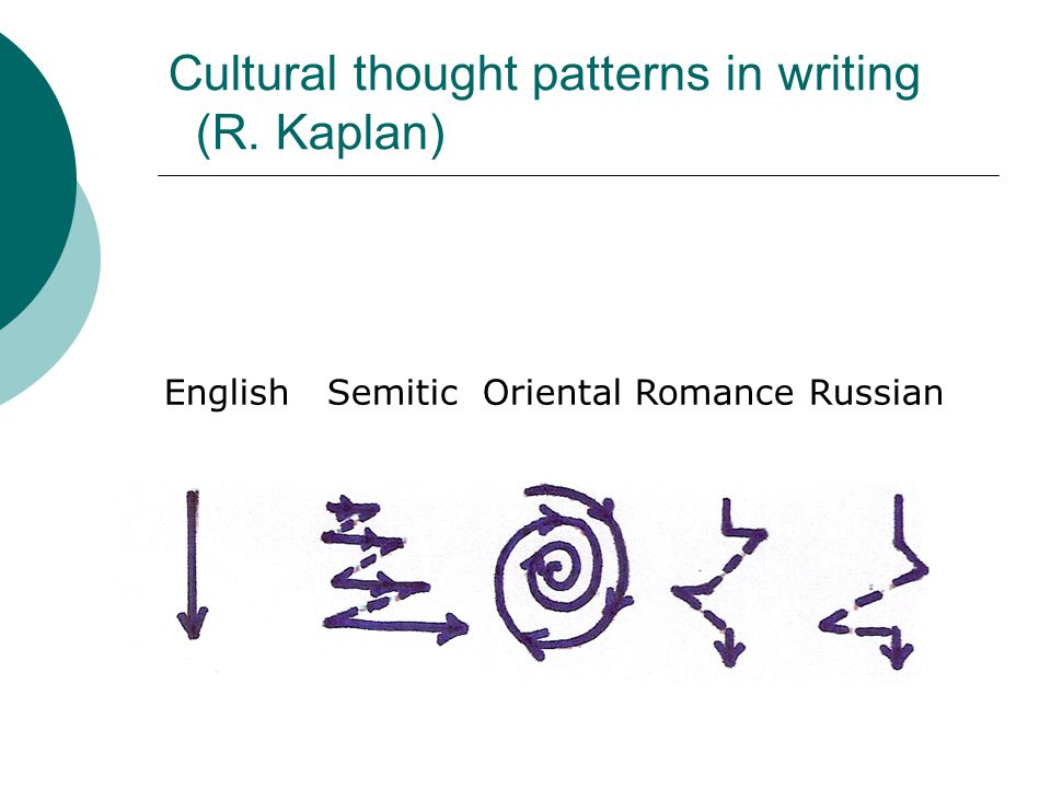 Cultural thought patterns in writing (R. Kaplan) English Semitic Oriental Romance Russian