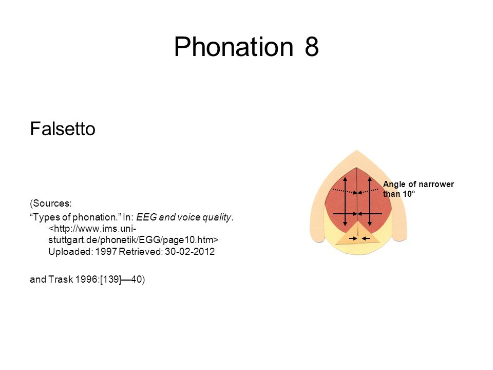Phonation 8 Falsetto (Sources: Types of phonation. In: EEG and voice quality.