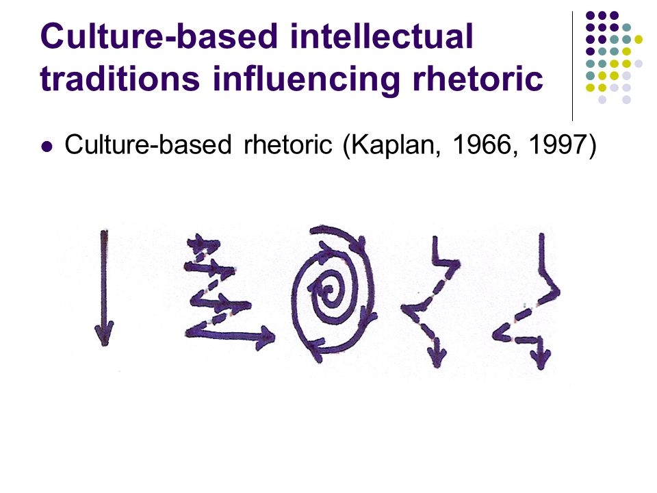 Culture-based intellectual traditions influencing rhetoric Culture-based rhetoric (Kaplan, 1966, 1997)