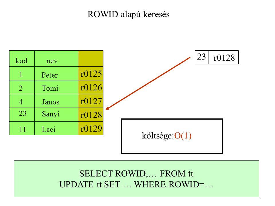 Hash cluster alapú keresés kodnev 1 2 4 23 11 Peter Tomi Janos Laci Sanyi 23 Hash függvény költsége:O(N/B*k) CREATE CLUSTER xx ( key…) CREATE TABLE tt