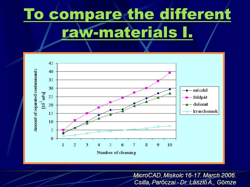 To compare the different raw-materials I. MicroCAD, Miskolc 16-17.