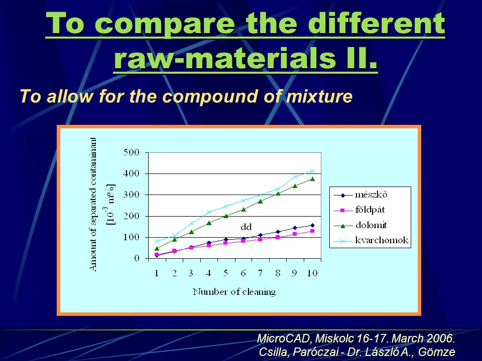 To allow for the compound of mixture To compare the different raw-materials II.