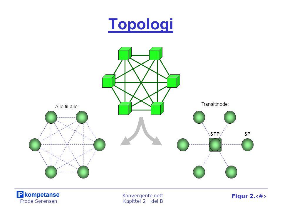 Frode Sørensen Konvergente nett Kapittel 2 - del B Figur 2.25 Topologi STPSP Alle-til-alle: Transittnode: