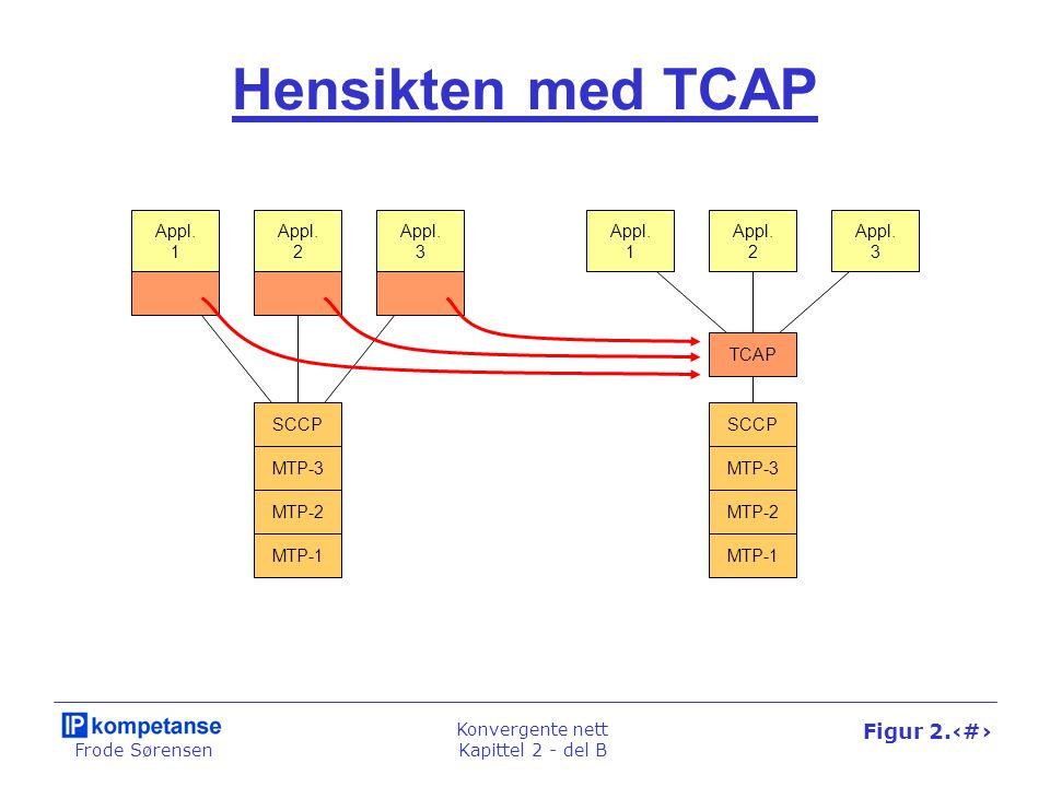 Frode Sørensen Konvergente nett Kapittel 2 - del B Figur 2.37 Hensikten med TCAP Appl.