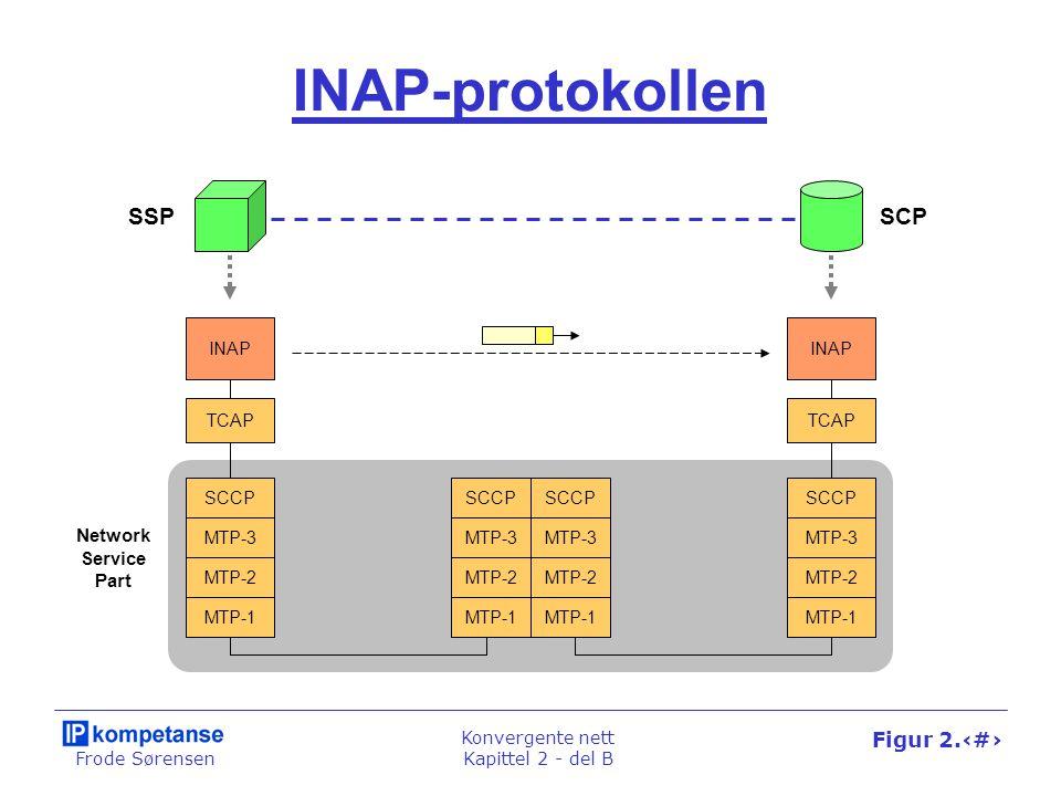 Frode Sørensen Konvergente nett Kapittel 2 - del B Figur 2.39 INAP-protokollen INAP MTP-1 MTP-2 MTP-3 MTP-1 MTP-2 MTP-3 MTP-1 MTP-2 MTP-3 MTP-1 MTP-2 MTP-3 SCCP Network Service Part TCAP SSPSCP