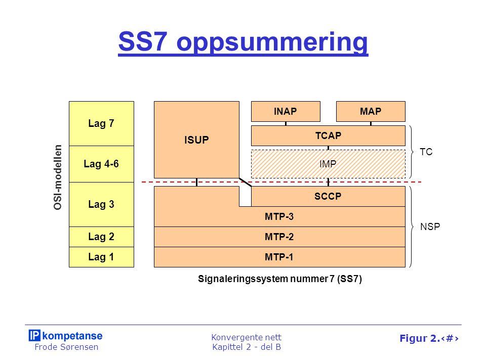 Frode Sørensen Konvergente nett Kapittel 2 - del B Figur 2.42 SS7 oppsummering Lag 7 Lag 4-6 Lag 2 Lag 1 OSI-modellen Signaleringssystem nummer 7 (SS7) ISUP INAPMAP IMP SCCP Lag 3 TCAP MTP-2 MTP-1 MTP-3 TC NSP