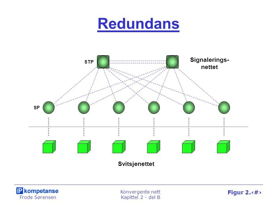 Frode Sørensen Konvergente nett Kapittel 2 - del B Figur 2.26 Redundans Signalerings- nettet Svitsjenettet STP SP