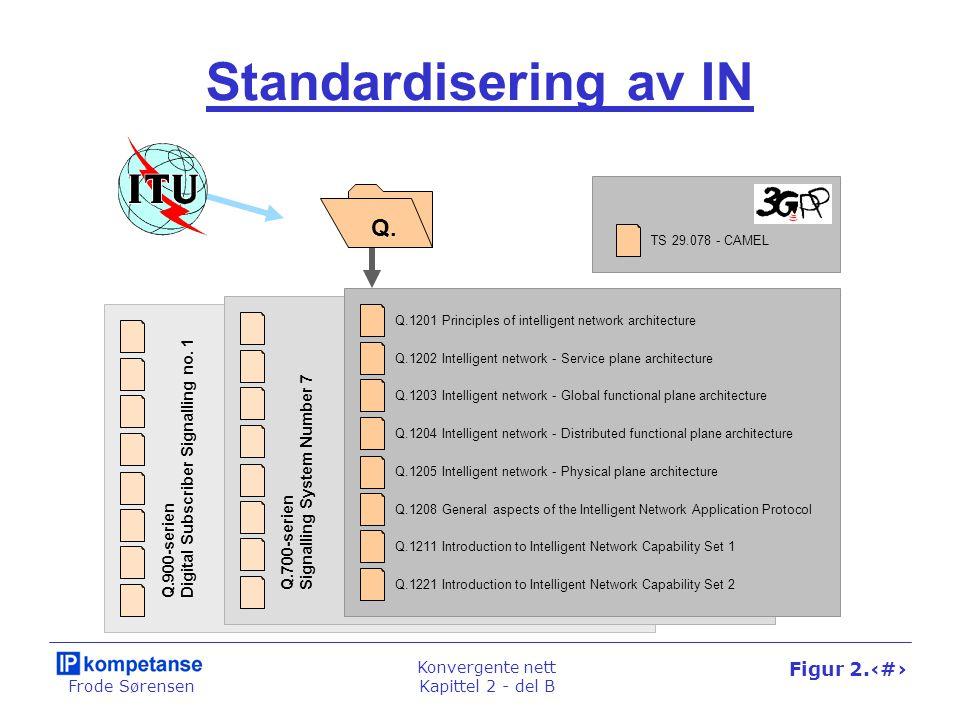 Frode Sørensen Konvergente nett Kapittel 2 - del B Figur 2.45 Standardisering av IN Q.900-serien Digital Subscriber Signalling no.