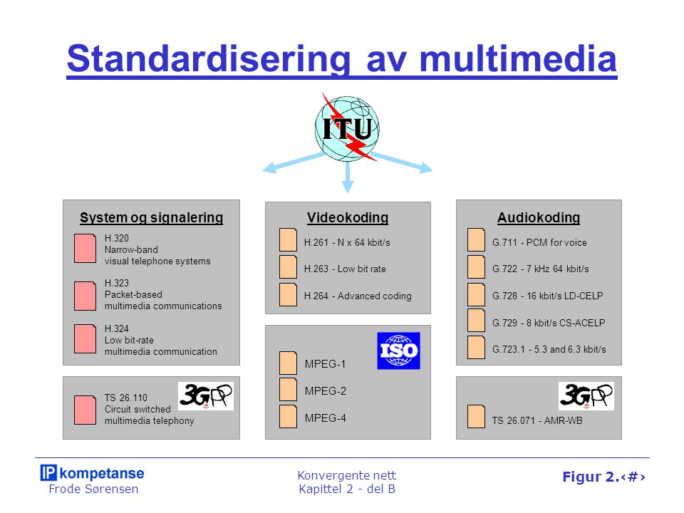 Frode Sørensen Konvergente nett Kapittel 2 - del B Figur 2.46 Standardisering av multimedia System og signaleringVideokodingAudiokoding G.711 - PCM for voice G.722 - 7 kHz 64 kbit/s G.728 - 16 kbit/s LD-CELP G.729 - 8 kbit/s CS-ACELP G.723.1 - 5.3 and 6.3 kbit/s TS 26.071 - AMR-WB H.261 - N x 64 kbit/s H.263 - Low bit rate H.264 - Advanced coding MPEG-1 MPEG-2 MPEG-4 H.320 Narrow-band visual telephone systems H.323 Packet-based multimedia communications H.324 Low bit-rate multimedia communication TS 26.110 Circuit switched multimedia telephony