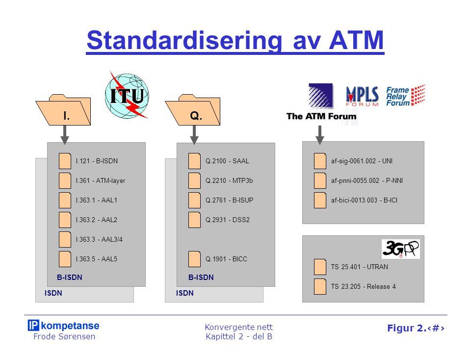 Frode Sørensen Konvergente nett Kapittel 2 - del B Figur 2.47 Standardisering av ATM I.Q.