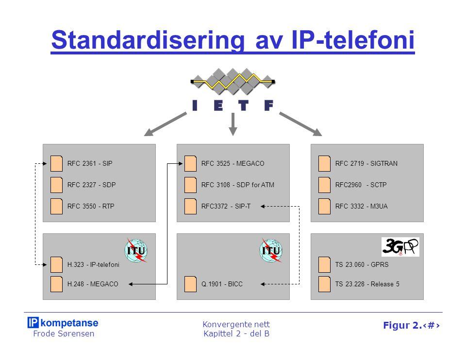 Frode Sørensen Konvergente nett Kapittel 2 - del B Figur 2.48 Standardisering av IP-telefoni RFC 2361 - SIP RFC 2327 - SDP RFC 3550 - RTP RFC 3525 - MEGACO RFC3372 - SIP-T RFC 2719 - SIGTRAN RFC2960 - SCTP RFC 3332 - M3UA TS 23.060 - GPRS TS 23.228 - Release 5 Q.1901 - BICC H.323 - IP-telefoni H.248 - MEGACO RFC 3108 - SDP for ATM