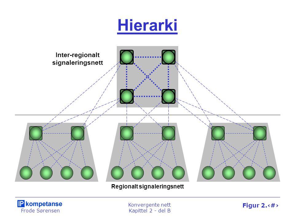 Frode Sørensen Konvergente nett Kapittel 2 - del B Figur 2.27 Hierarki Inter-regionalt signaleringsnett Regionalt signaleringsnett