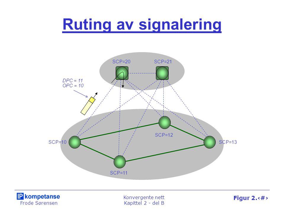 Frode Sørensen Konvergente nett Kapittel 2 - del B Figur 2.29 Ruting av signalering SCP=10 SCP=11 SCP=12 SCP=13 SCP=20SCP=21 DPC = 11 OPC = 10