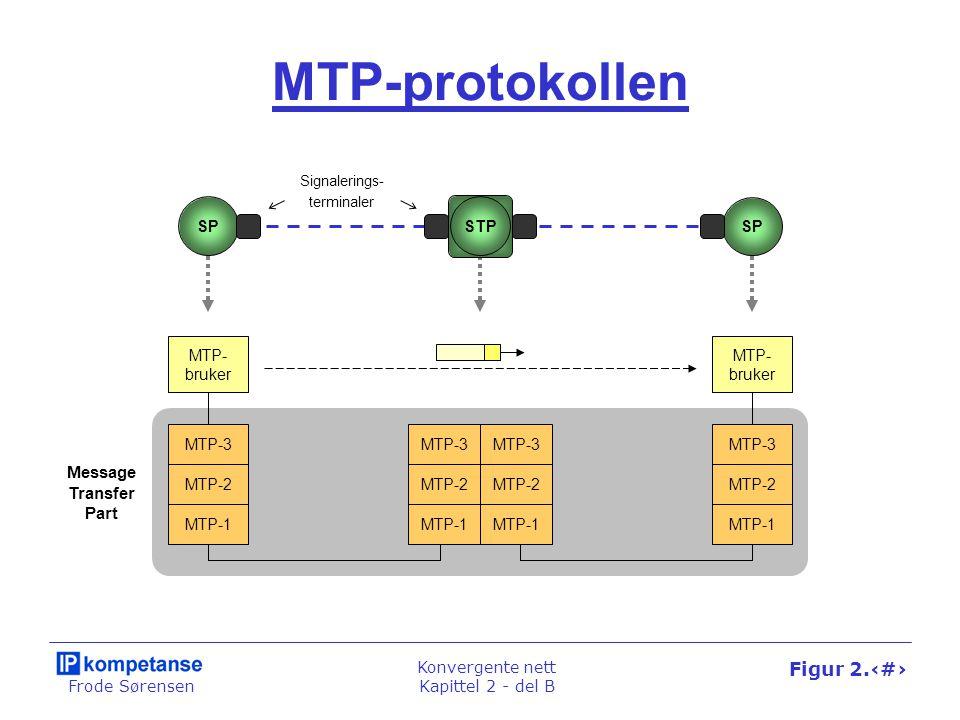 Frode Sørensen Konvergente nett Kapittel 2 - del B Figur 2.30 MTP-protokollen MTP-1 MTP-2 MTP-3 MTP-1 MTP-2 MTP-3 MTP-1 MTP- bruker MTP-2 MTP-3 MTP-1 MTP- bruker MTP-2 MTP-3 STPSP Signalerings- terminaler Message Transfer Part