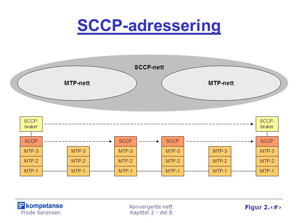 Frode Sørensen Konvergente nett Kapittel 2 - del B Figur 2.32 SCCP-adressering MTP-1 MTP-2 MTP-3 SCCP MTP-1 MTP-2 MTP-3 SCCP MTP-1 MTP-2 MTP-3 SCCP SCCP- bruker MTP-1 MTP-2 MTP-3 SCCP SCCP- bruker MTP-1 MTP-2 MTP-3 MTP-1 MTP-2 MTP-3 MTP-nett SCCP-nett