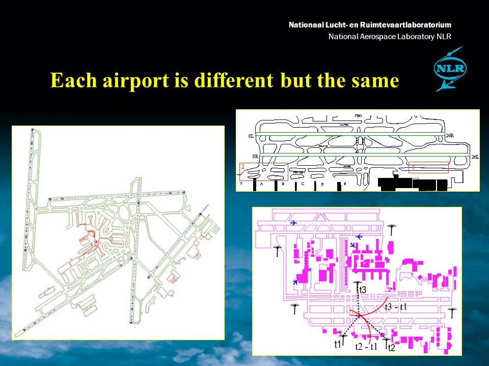Nationaal Lucht- en Ruimtevaartlaboratorium National Aerospace Laboratory NLR The Problem: Many Actors Many actors involved: Airlines/AOC Pilots Air Traffic Controllers En-route ATC Approach ATC ATC Departure/Tower Other Airports ATC Apron Controllers Ground Movement Controllers CFMU Meteo Service Providers