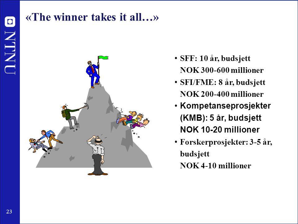 23 «The winner takes it all…» SFF: 10 år, budsjett NOK 300-600 millioner SFI/FME: 8 år, budsjett NOK 200-400 millioner Kompetanseprosjekter (KMB): 5 år, budsjett NOK 10-20 millioner Forskerprosjekter: 3-5 år, budsjett NOK 4-10 millioner