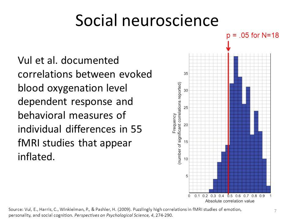 Social neuroscience Vul et al.