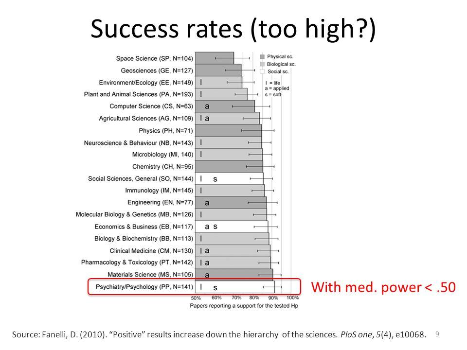 9 Success rates (too high?) Source: Fanelli, D.(2010).
