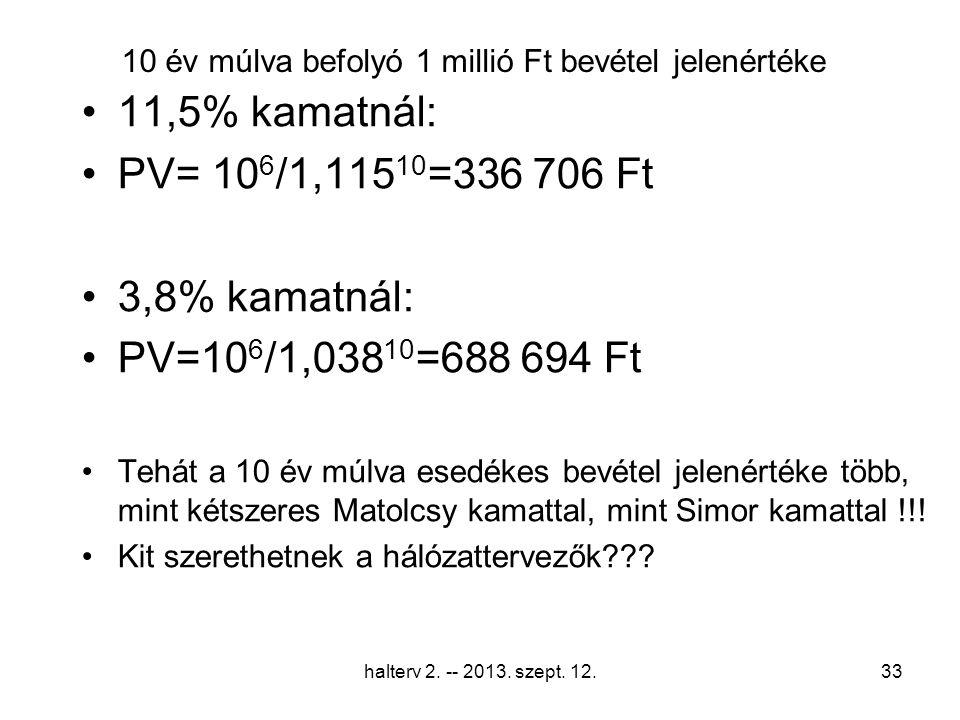 10 év múlva befolyó 1 millió Ft bevétel jelenértéke 11,5% kamatnál: PV= 10 6 /1,115 10 =336 706 Ft 3,8% kamatnál: PV=10 6 /1,038 10 =688 694 Ft Tehát a 10 év múlva esedékes bevétel jelenértéke több, mint kétszeres Matolcsy kamattal, mint Simor kamattal !!.