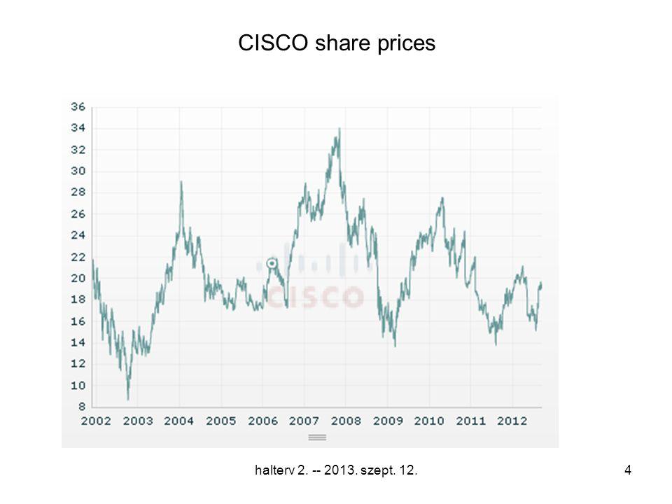 CISCO share prices halterv 2. -- 2013. szept. 12.4
