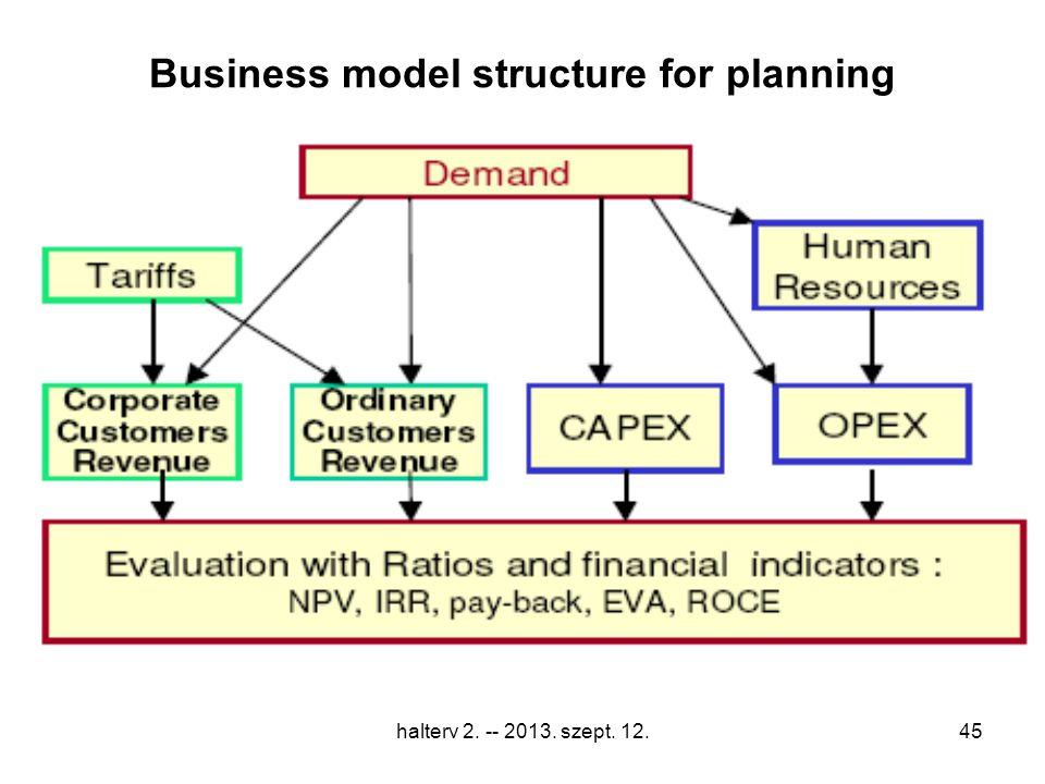 halterv 2. -- 2013. szept. 12.45 Business model structure for planning