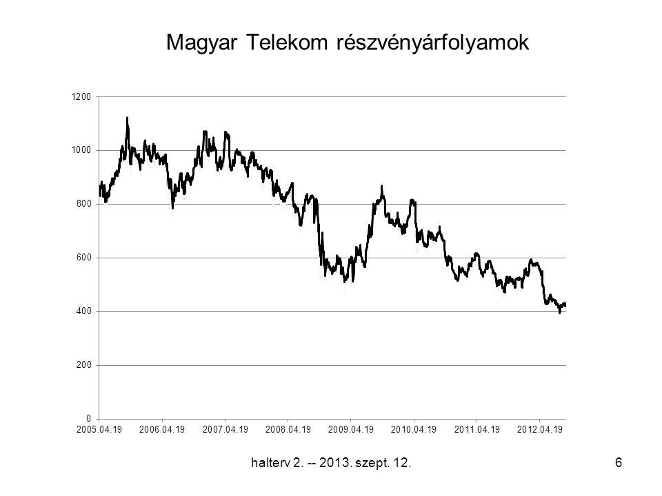 Magyar Telekom részvényárfolyamok halterv 2. -- 2013. szept. 12.6