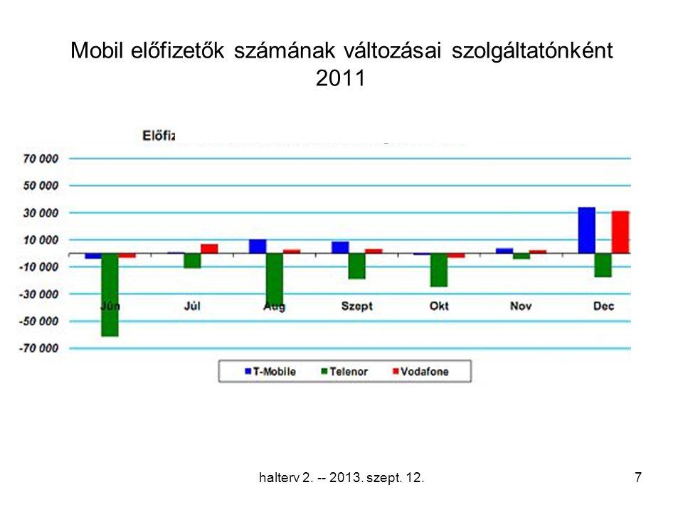 Mobil előfizetők számának változásai szolgáltatónként 2011 halterv 2. -- 2013. szept. 12.7