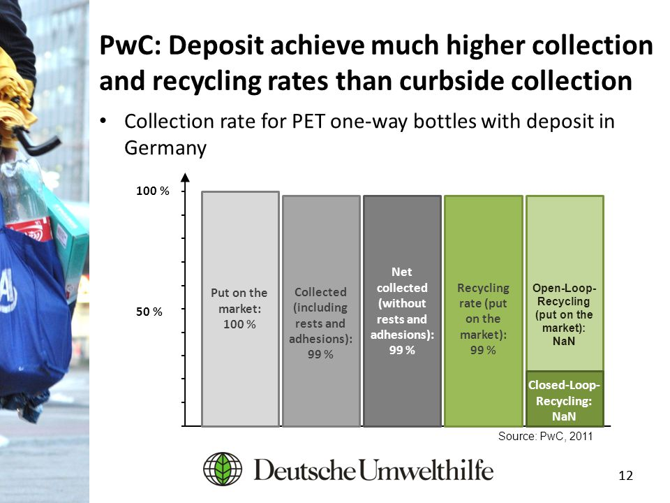 12 PwC: Deposit achieve much higher collection and recycling rates than curbside collection Collection rate for PET one-way bottles with deposit in Ge