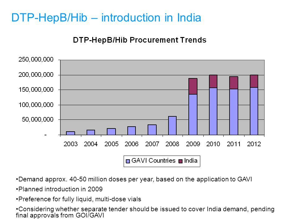 DTP-HepB/Hib – introduction in India Demand approx.