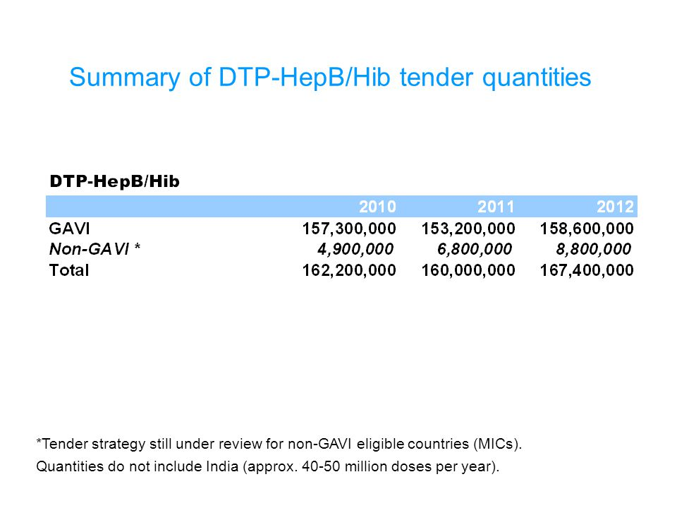 Summary of DTP-HepB/Hib tender quantities *Tender strategy still under review for non-GAVI eligible countries (MICs).