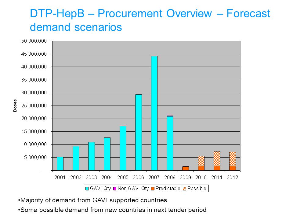 Majority of demand from GAVI supported countries Some possible demand from new countries in next tender period DTP-HepB – Procurement Overview – Forecast demand scenarios