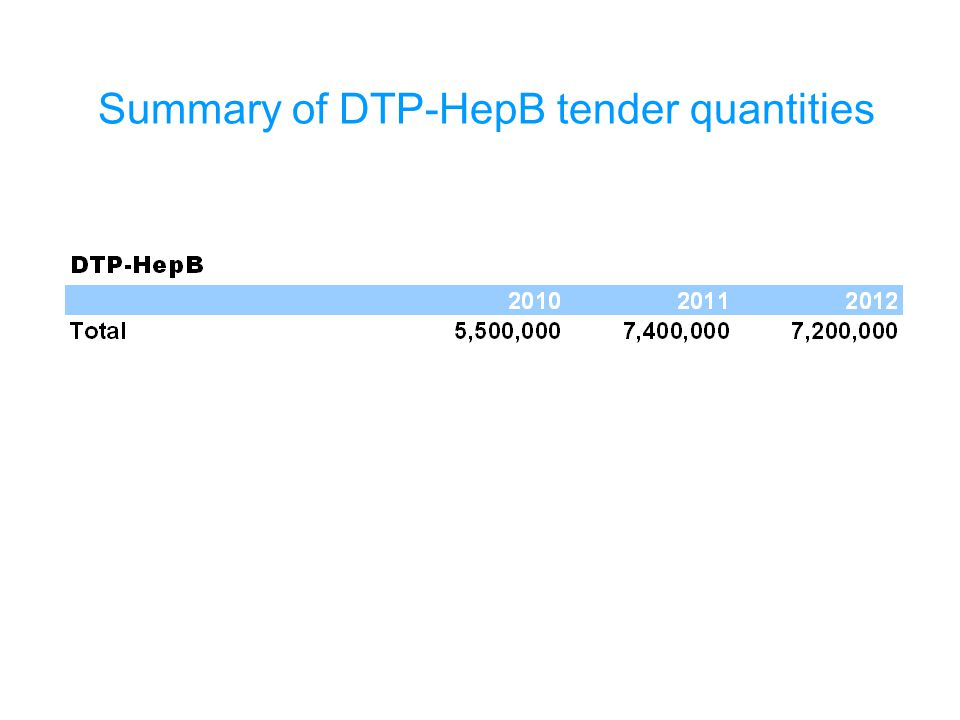 Summary of DTP-HepB tender quantities