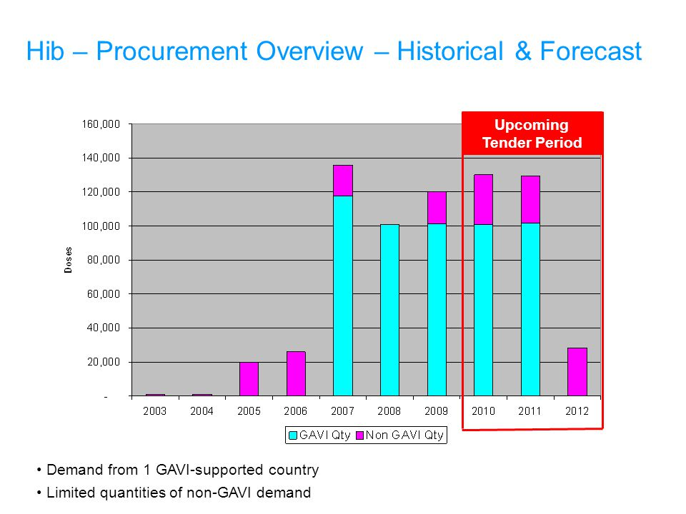 Upcoming Tender Period Hib – Procurement Overview – Historical & Forecast Demand from 1 GAVI-supported country Limited quantities of non-GAVI demand