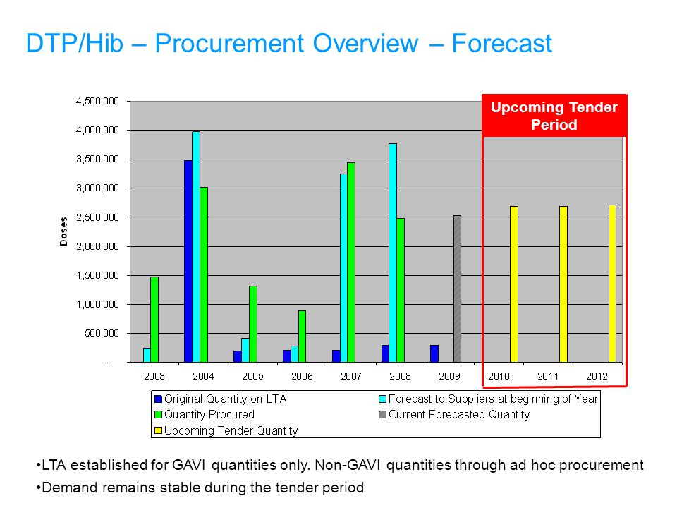 Upcoming Tender Period DTP/Hib – Procurement Overview – Forecast LTA established for GAVI quantities only.
