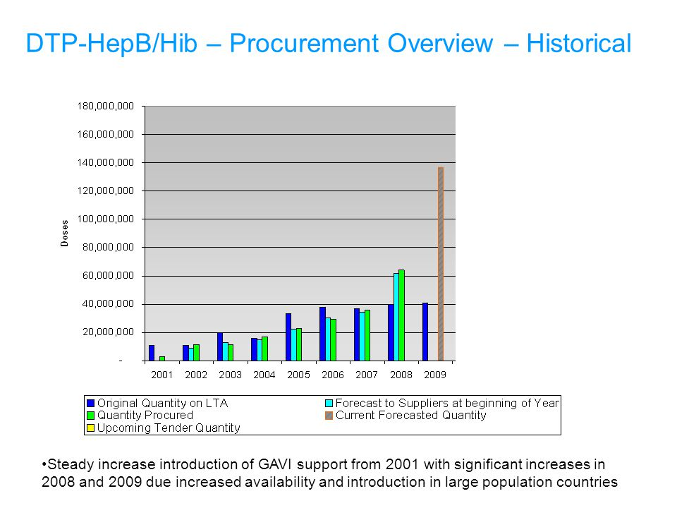 Steady increase introduction of GAVI support from 2001 with significant increases in 2008 and 2009 due increased availability and introduction in large population countries DTP-HepB/Hib – Procurement Overview – Historical