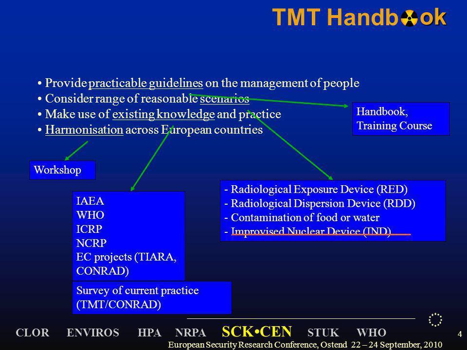 CLOR ENVIROS HPA NRPA SCKCEN STUK WHO TMT Handbok 4 Provide practicable guidelines on the management of people Consider range of reasonable scenarios